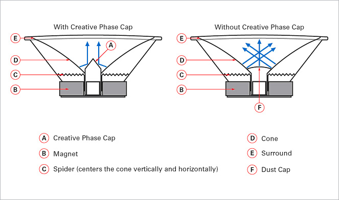 Creative Phase Cap